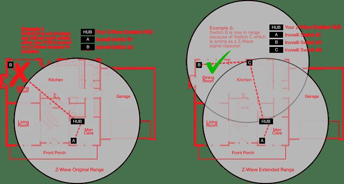 Z-Wave Range Example