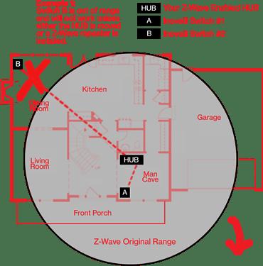 Z-Wave Range Example #1